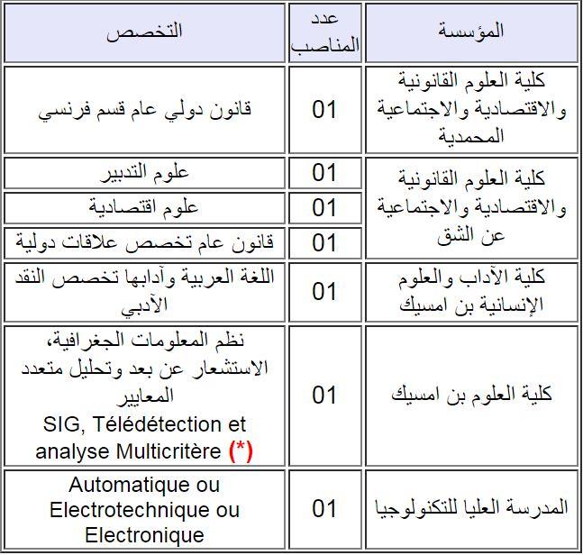 جامعة الحسن الثاني تعلن عن إجراء مباريات لتوظيف أساتذة مساعدين